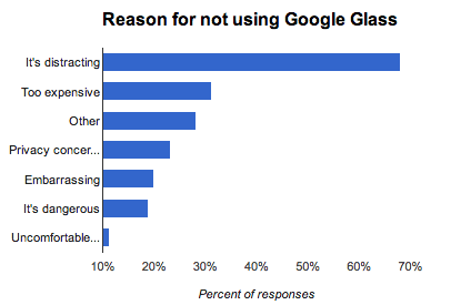 Google glass poll Mashable